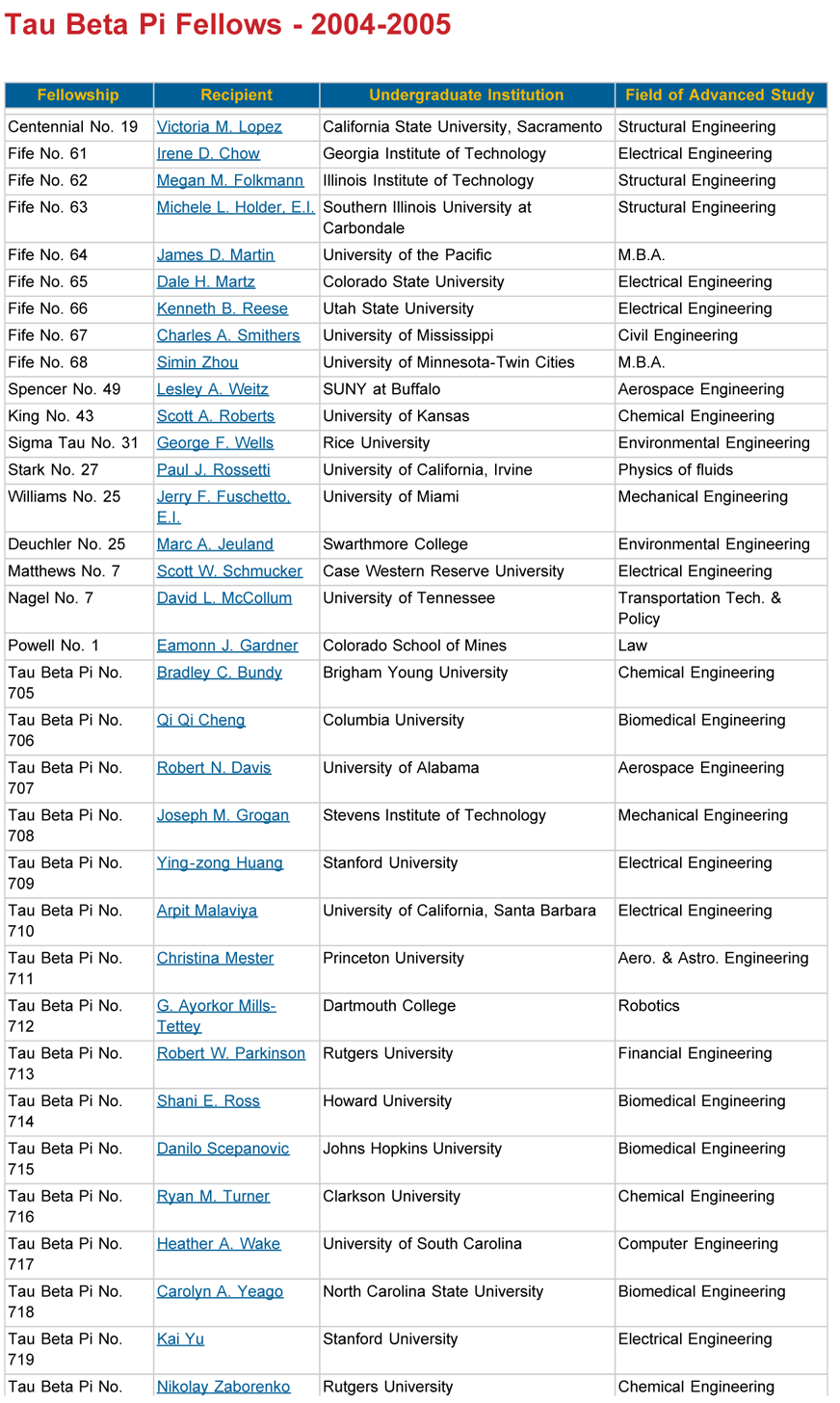 tau beta pi fellowships fellows information by year